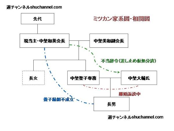 ミツカン家系図1